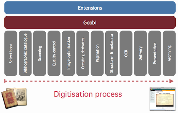 Goobi - Workflow of the Digitisation Process